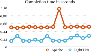 Apache & LightTPD performance deviation chart