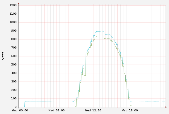 Solar pulse and clamp graphed on one day